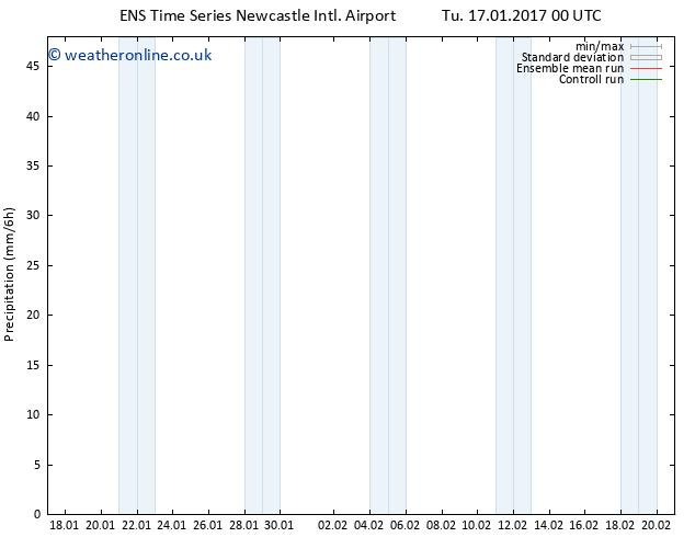 Precipitation GEFS TS Th 19.01.2017 00 GMT