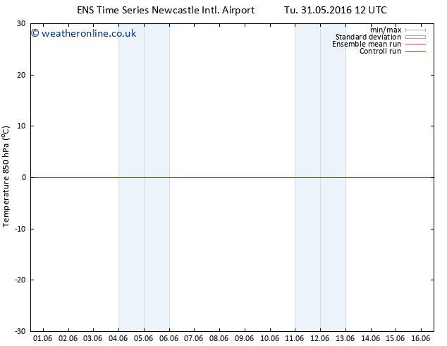 Temp. 850 hPa GEFS TS Fr 03.06.2016 00 GMT