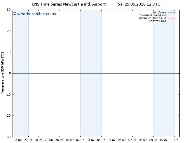 Temp. 850 hPa GEFS TS Tu 28.06.2016 00 GMT