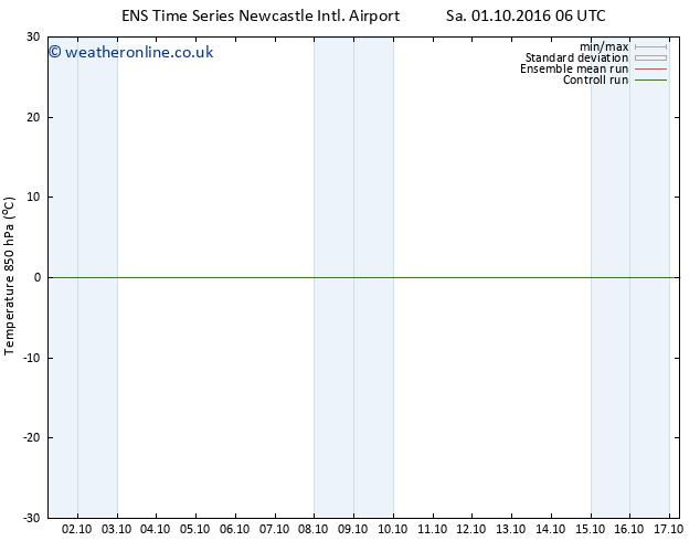 Temp. 850 hPa GEFS TS Tu 04.10.2016 06 GMT