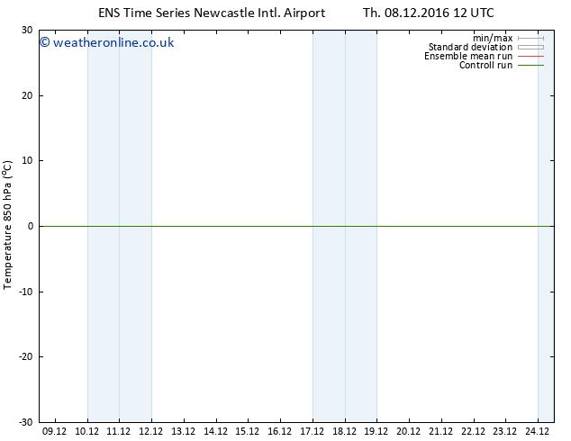 Temp. 850 hPa GEFS TS Su 11.12.2016 12 GMT