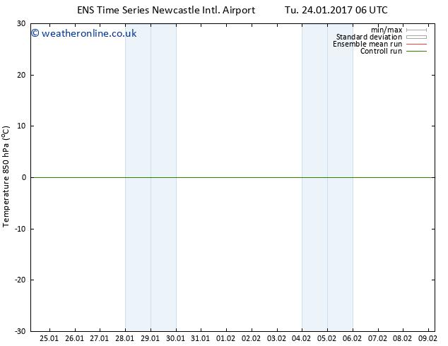 Temp. 850 hPa GEFS TS Th 26.01.2017 18 GMT