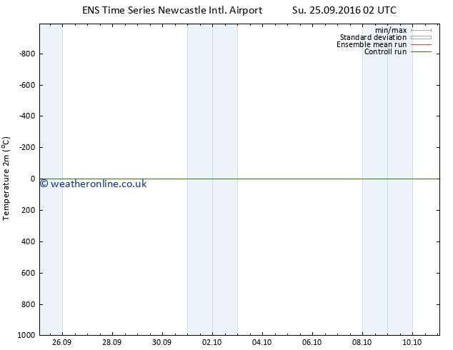 Temperature (2m) GEFS TS Su 25.09.2016 08 GMT