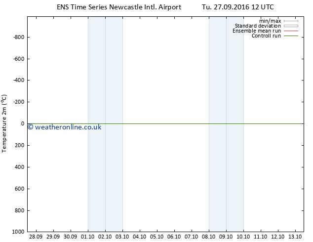 Temperature (2m) GEFS TS Tu 27.09.2016 18 GMT
