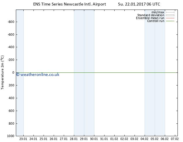 Temperature (2m) GEFS TS Su 22.01.2017 12 GMT