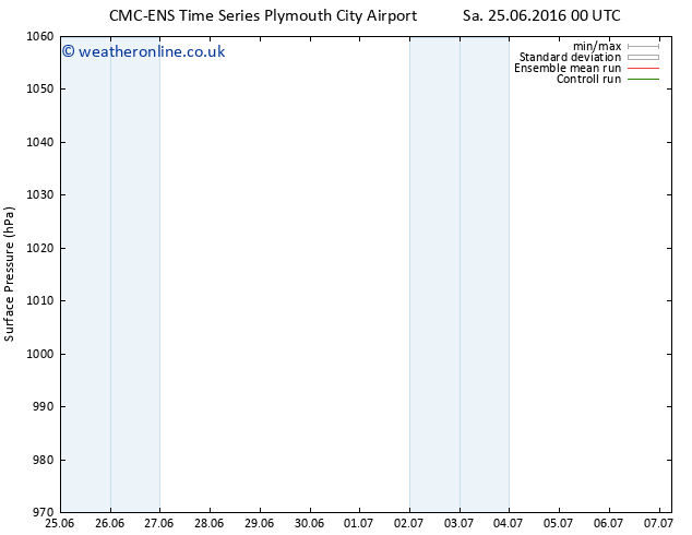 Surface pressure CMC TS Su 26.06.2016 12 GMT