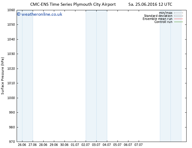 Surface pressure CMC TS Tu 28.06.2016 12 GMT