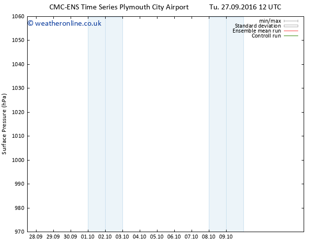 Surface pressure CMC TS Tu 27.09.2016 12 GMT