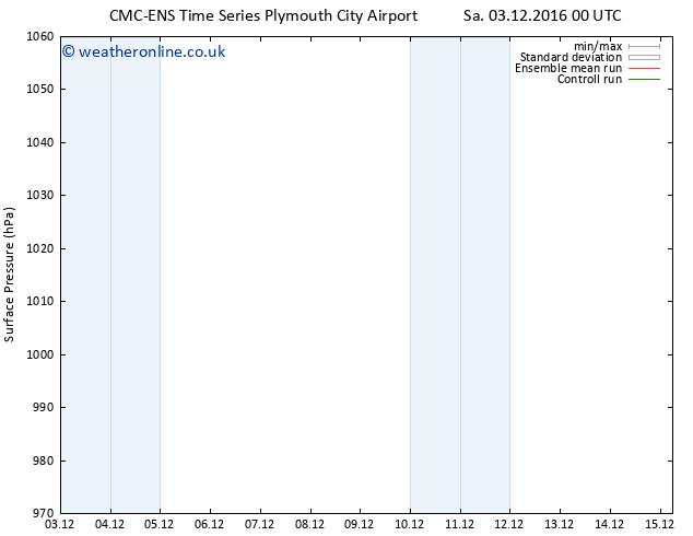 Surface pressure CMC TS Su 04.12.2016 00 GMT