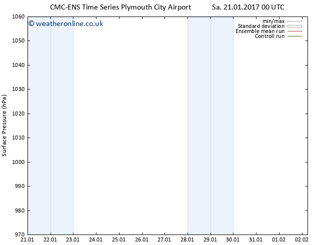 Surface pressure CMC TS Su 22.01.2017 12 GMT