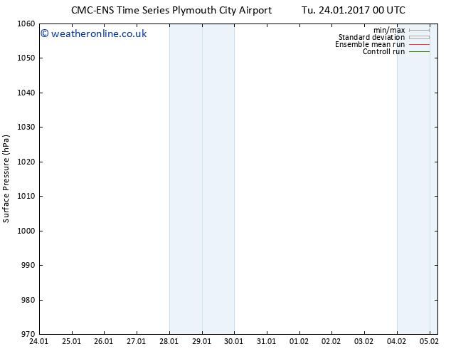 Surface pressure CMC TS Mo 30.01.2017 12 GMT