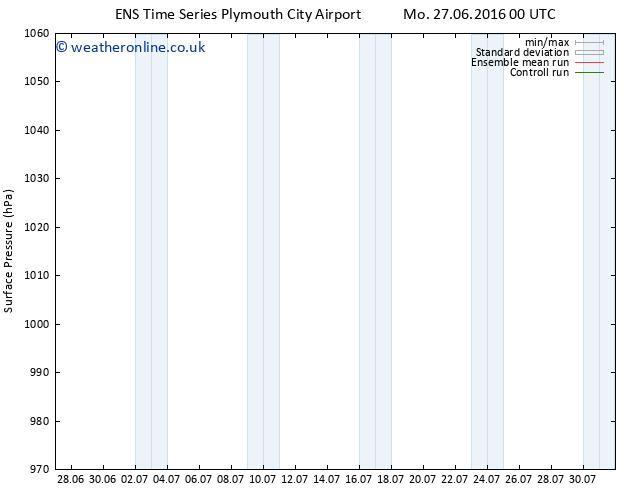 Surface pressure GEFS TS Tu 28.06.2016 00 GMT