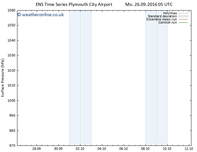 Surface pressure GEFS TS We 28.09.2016 11 GMT