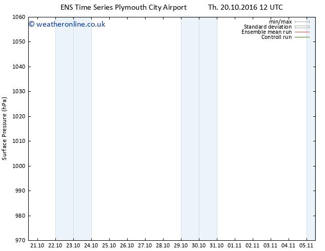 Surface pressure GEFS TS Fr 21.10.2016 00 GMT
