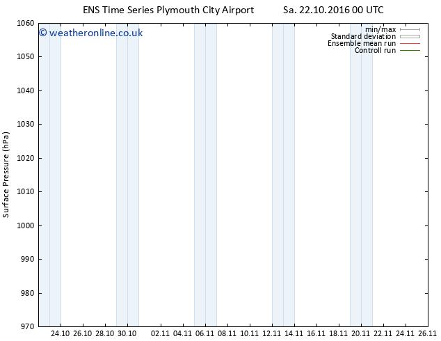 Surface pressure GEFS TS Sa 05.11.2016 00 GMT