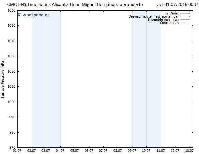 Presión superficial CMC TS vie 01.07.2016 00 GMT