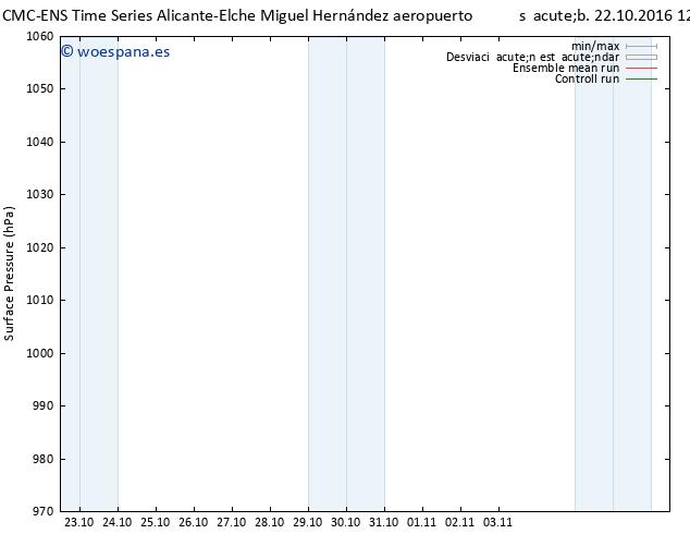 Presión superficial CMC TS sáb 22.10.2016 12 GMT