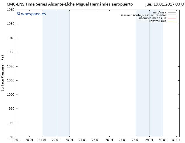 Presión superficial CMC TS jue 19.01.2017 00 GMT