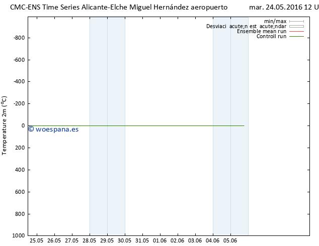 Temperatura (2m) CMC TS mar 24.05.2016 12 GMT