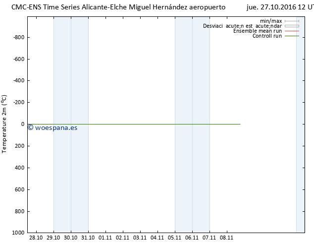 Temperatura (2m) CMC TS jue 27.10.2016 12 GMT