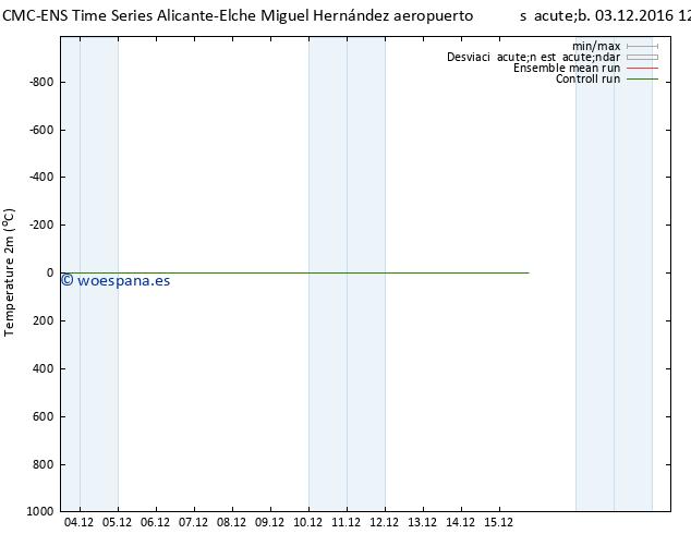 Temperatura (2m) CMC TS sáb 03.12.2016 12 GMT