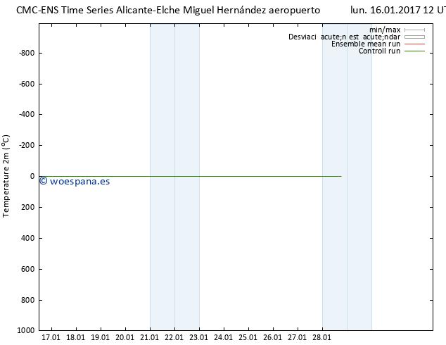 Temperatura (2m) CMC TS lun 16.01.2017 12 GMT