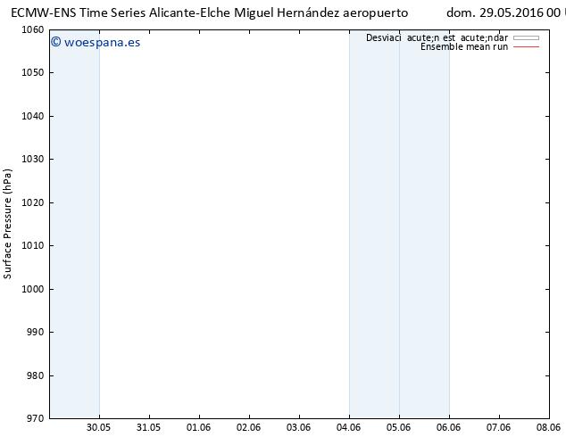 Presión superficial ECMWFTS lun 30.05.2016 00 GMT