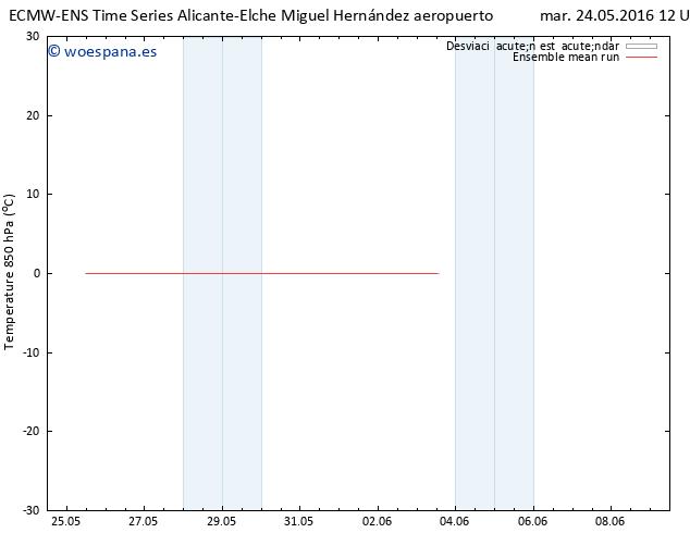 Temp. 850 hPa ECMWFTS mié 25.05.2016 12 GMT