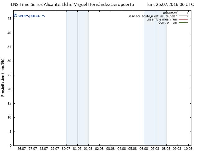 Precipitación GEFS TS lun 25.07.2016 12 GMT