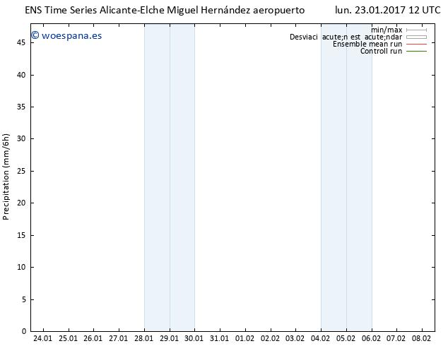 Precipitación GEFS TS lun 23.01.2017 18 GMT