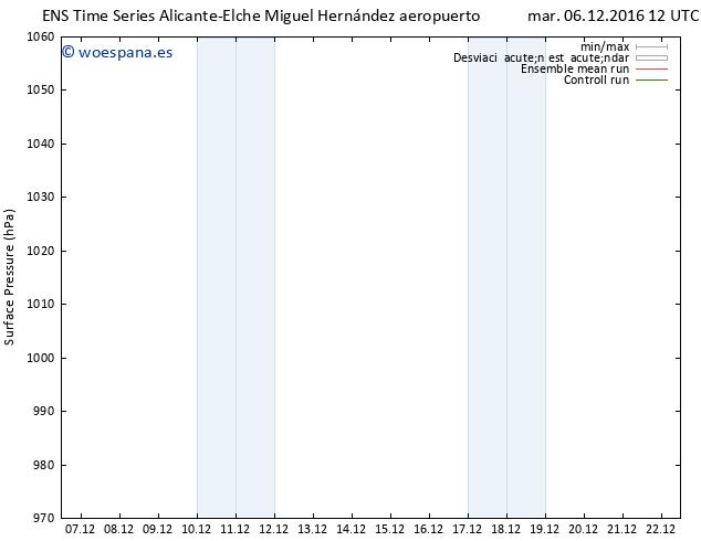 Presión superficial GEFS TS mar 06.12.2016 12 GMT