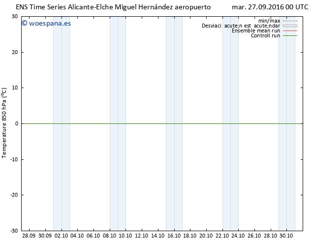 Temp. 850 hPa GEFS TS mar 27.09.2016 00 GMT