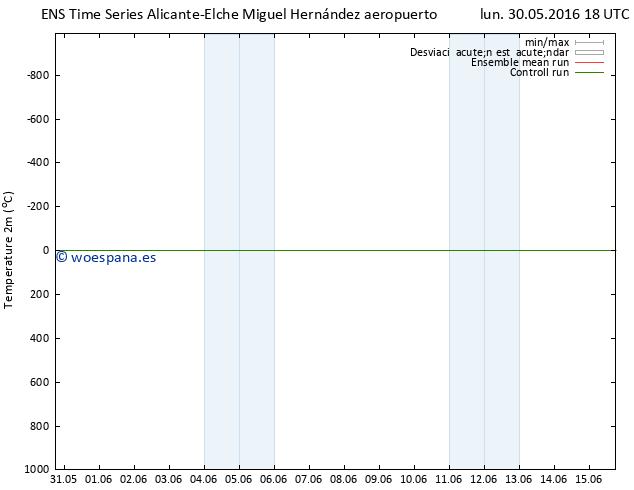 Temperatura (2m) GEFS TS lun 30.05.2016 18 GMT