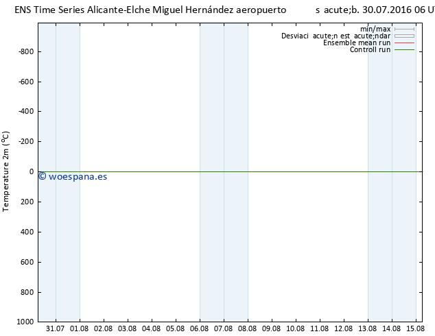 Temperatura (2m) GEFS TS sáb 30.07.2016 06 GMT