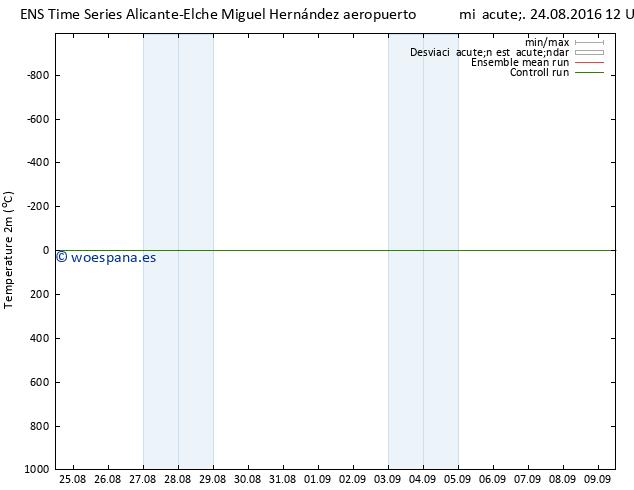 Temperatura (2m) GEFS TS mié 24.08.2016 12 GMT