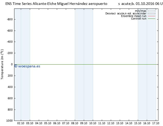 Temperatura (2m) GEFS TS sáb 01.10.2016 06 GMT
