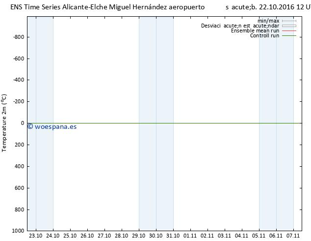 Temperatura (2m) GEFS TS sáb 22.10.2016 12 GMT