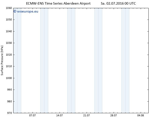 Surface pressure ALL TS Sa 02.07.2016 00 GMT