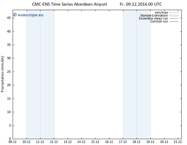 Precipitation CMC TS Fr 09.12.2016 00 GMT