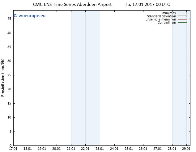 Precipitation CMC TS Tu 17.01.2017 00 GMT