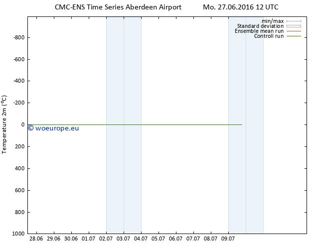 Temperature (2m) CMC TS Mo 27.06.2016 12 GMT