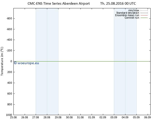 Temperature (2m) CMC TS Th 25.08.2016 00 GMT