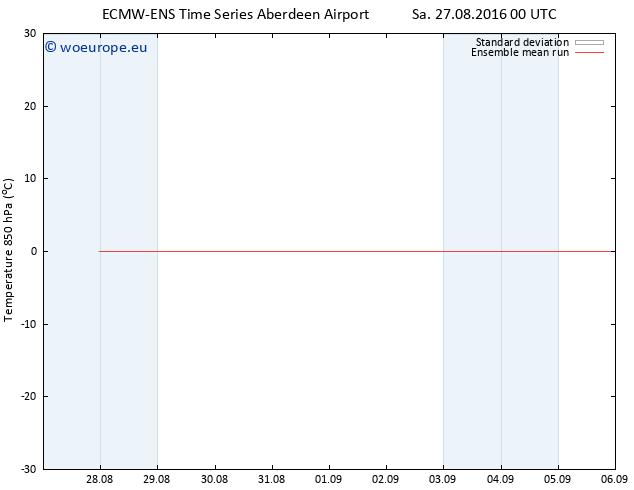 Temp. 850 hPa ECMWFTS Su 28.08.2016 00 GMT