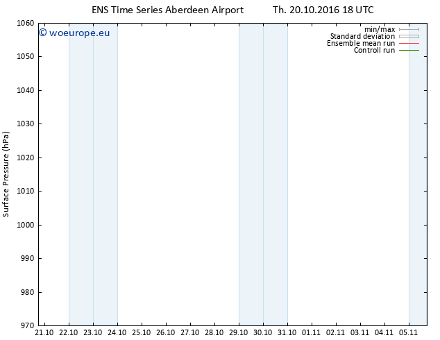 Surface pressure GEFS TS Th 20.10.2016 18 GMT