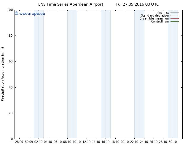 Precipitation accum. GEFS TS Tu 27.09.2016 06 GMT