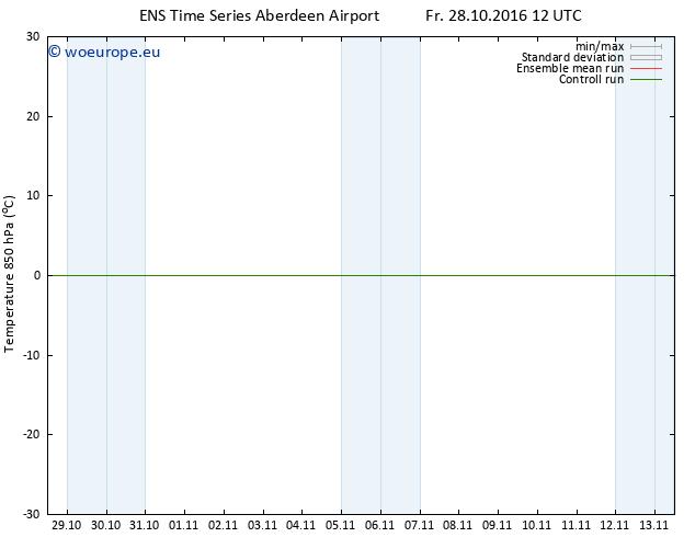 Temp. 850 hPa GEFS TS Fr 28.10.2016 12 GMT