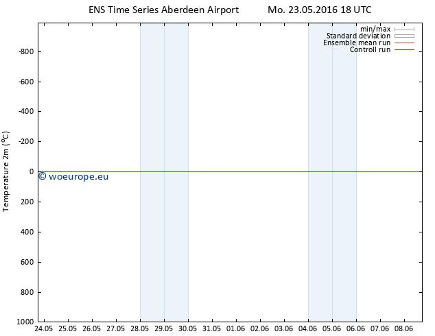 Temperature (2m) GEFS TS Mo 23.05.2016 18 GMT