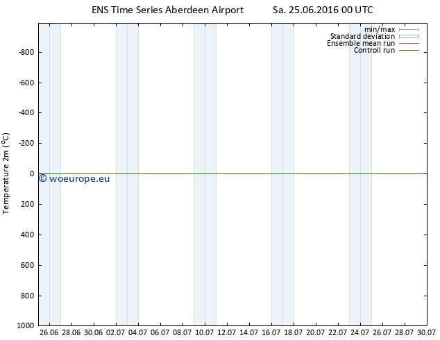 Temperature (2m) GEFS TS Sa 25.06.2016 00 GMT