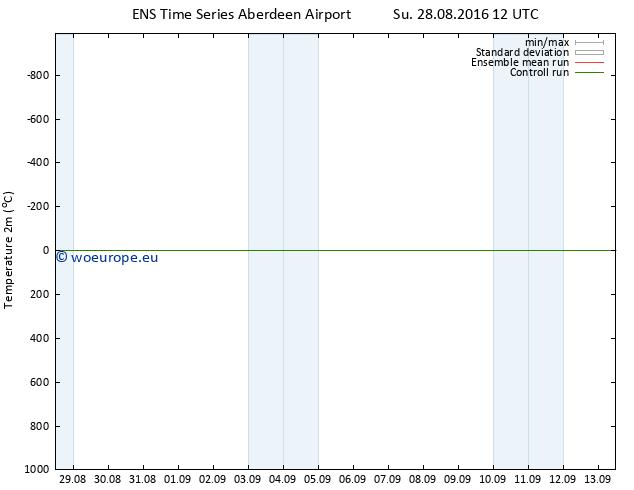 Temperature (2m) GEFS TS Su 28.08.2016 12 GMT