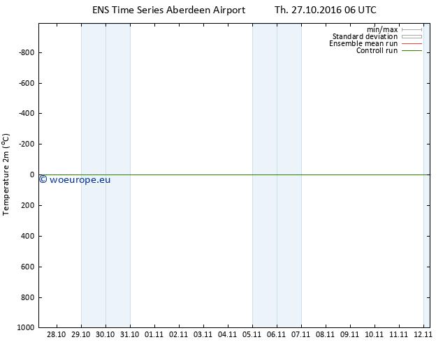 Temperature (2m) GEFS TS Th 27.10.2016 06 GMT